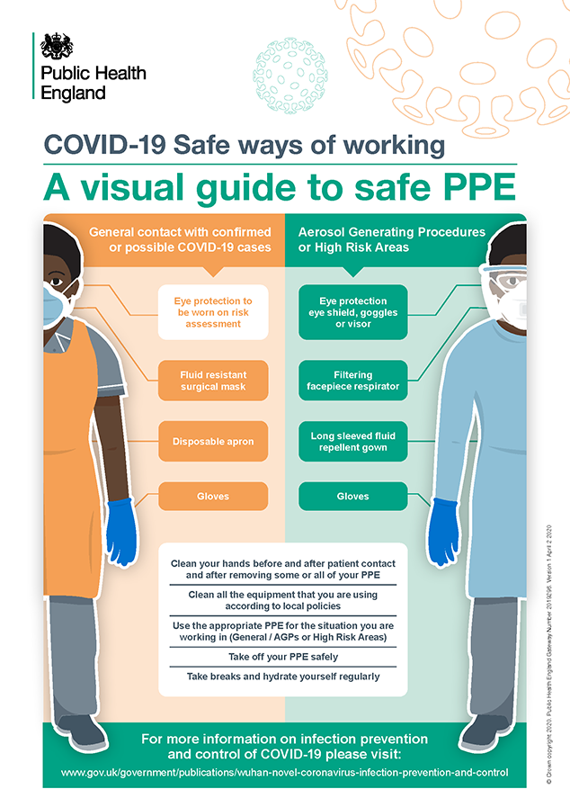 COVID 19 - visual guide to safe PPE 2
